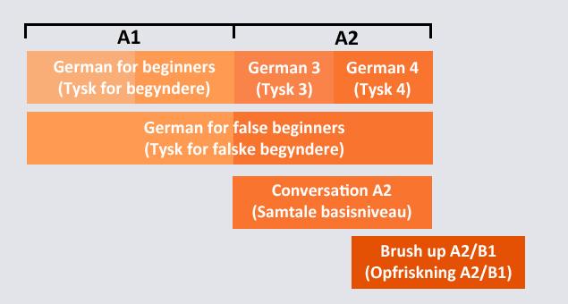 German language courses - levels